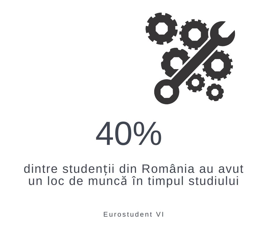 40% intre studenții din România au avut un loc de muncă în timpul semestrului