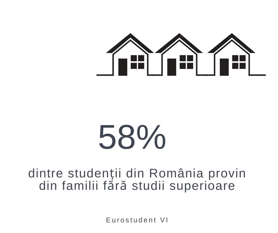 58% dintre studenții din România provin din familii fără studii superioare